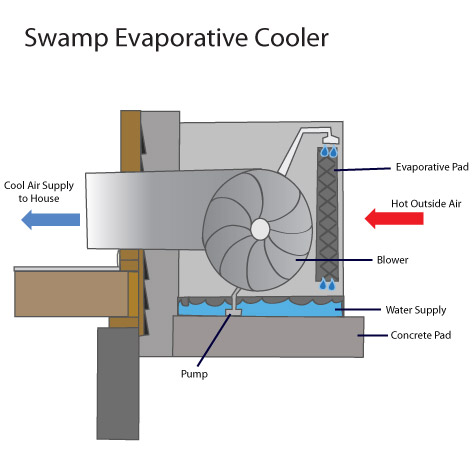 8 climate zones and 8 indoor air conditioning strategies wiring diagram for mastercool swamp cooler
