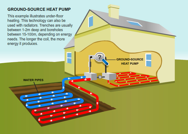 Geo Thermal Heating Explained By A Carlsbad Heating Repair